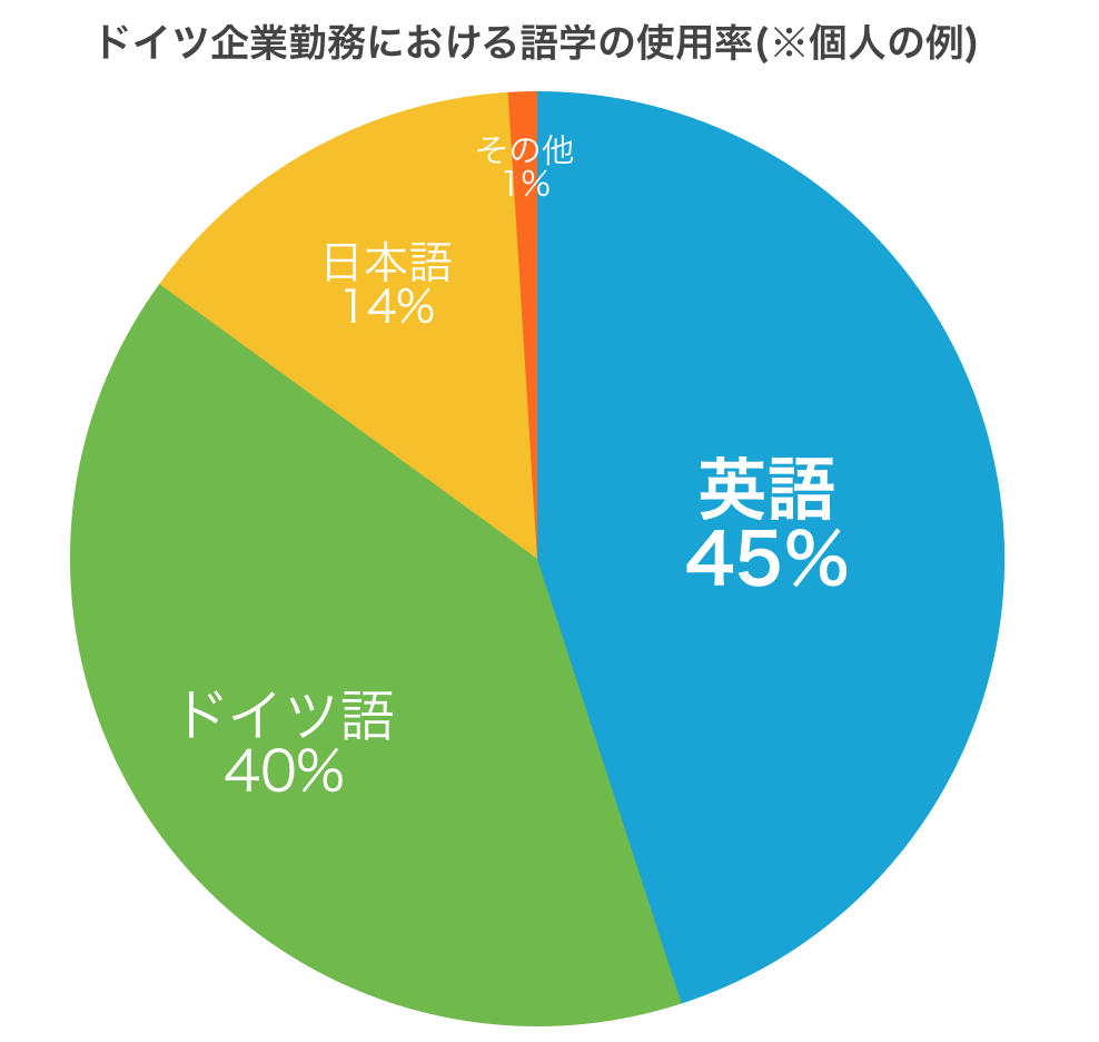 graph-language-usage-percentage