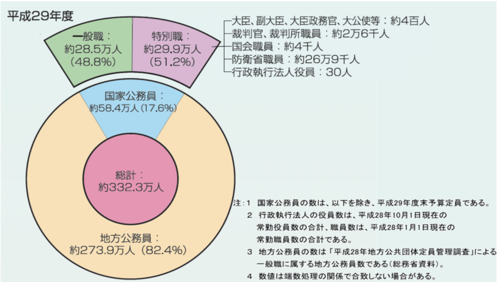 government-official-statistic-japan